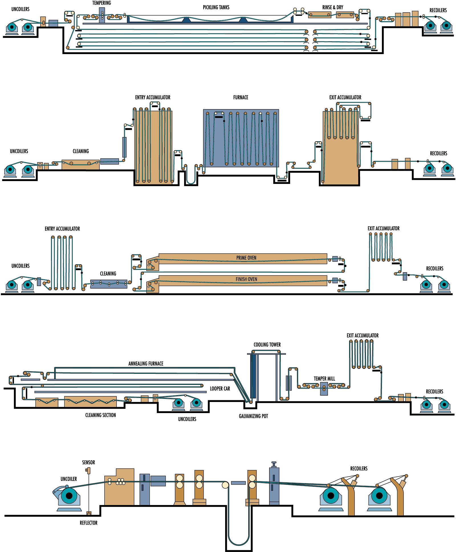 Typische Metalle Prozesslinie